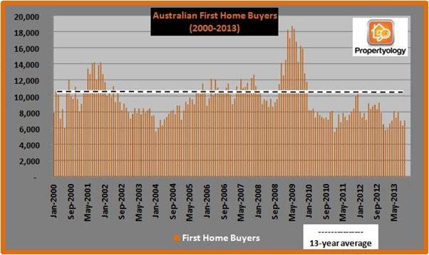 Australian-First-Home-Buyers