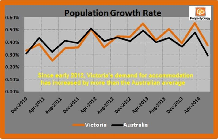 Pop Growth VIC