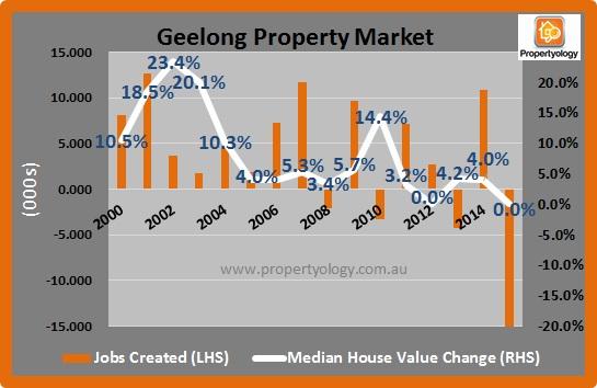 Geelong_Jobs-PropertyMarket_2000-2015.08