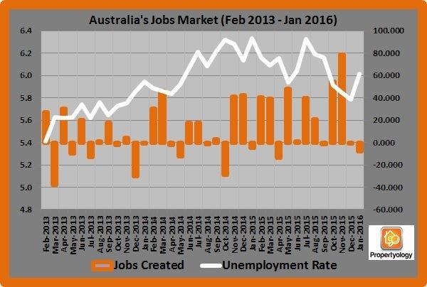Australia's Job Market