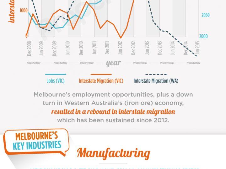 Melbourne's Economic Powerhouse
