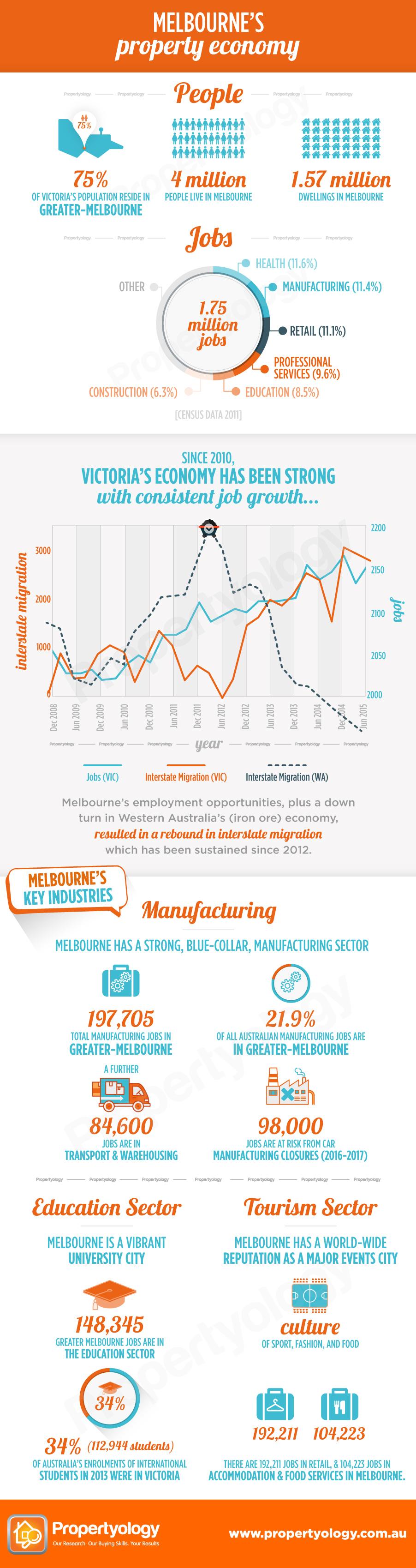 A_Melbourne_Economy1-watermark