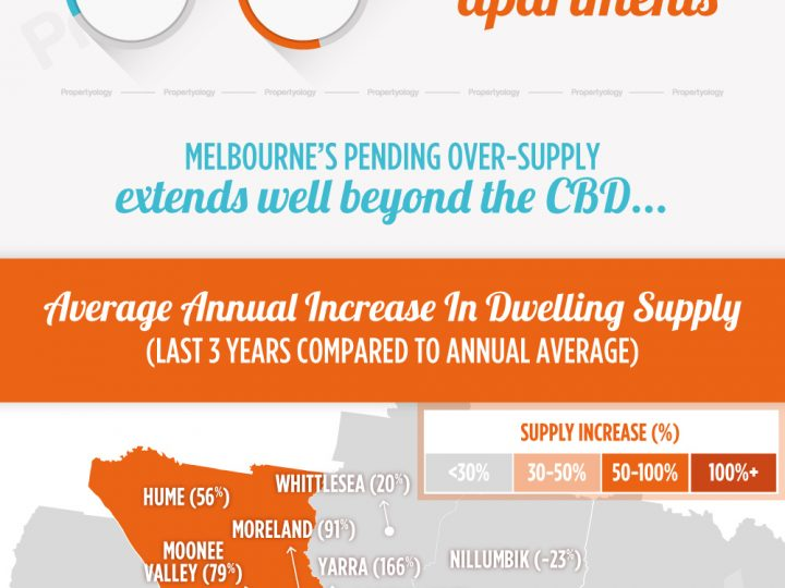 Over-Supply Well Beyond Melbourne's CBD