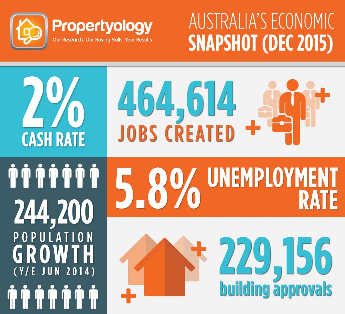 Aust_PropertyEconomy_2015.12-NEW-FB-1200X628