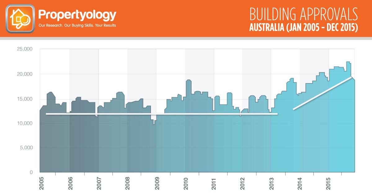 BuildingApprovals_Aust_2005-2015-NEW-fb-1200x628-02