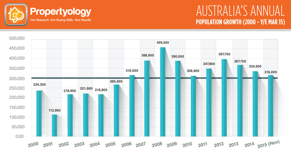 Population_GrowthRate_2000-2014-NEW-FB-1200X628-02