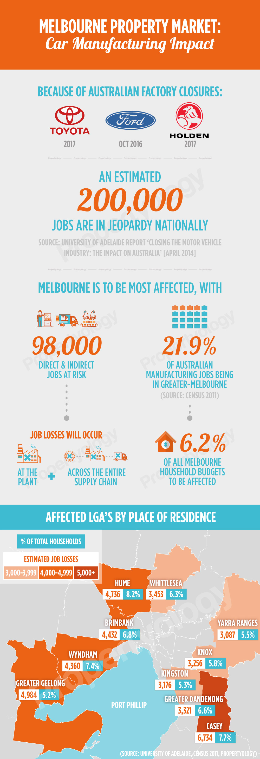 melbourne-property-market-propertyology
