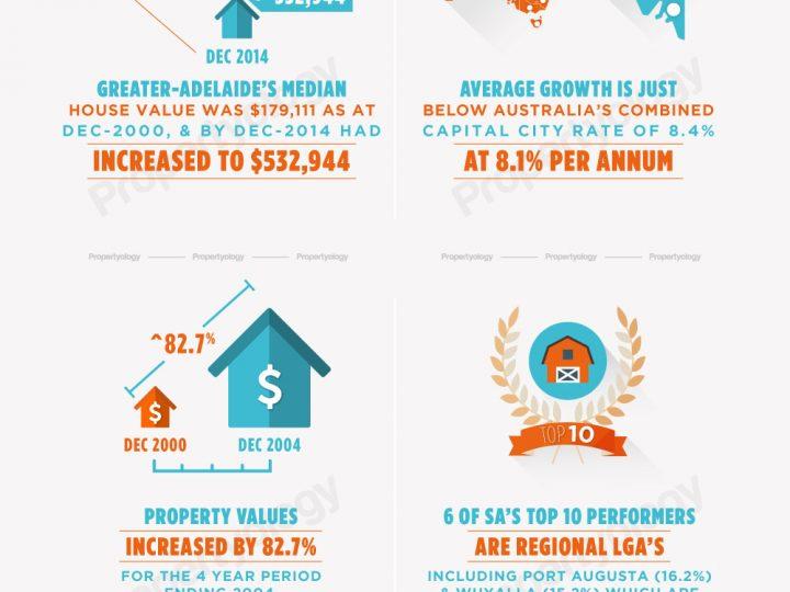 State Scorecard: South Australia