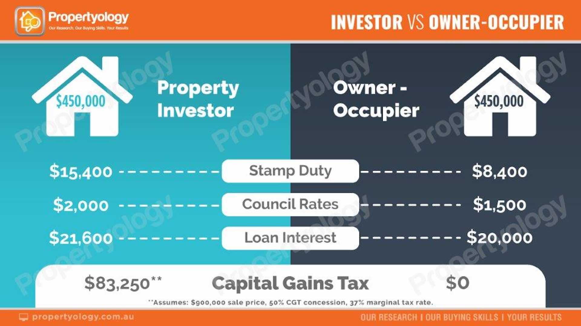 Property investors vs owner-hero