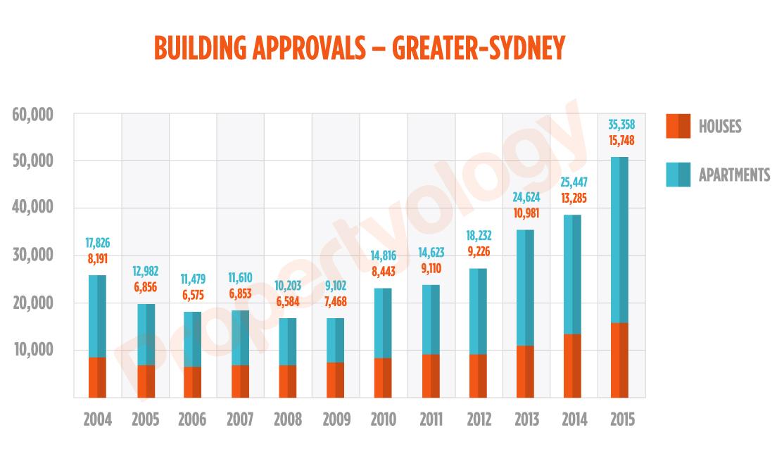 Sydney_BldgApprovals_Watermark_2001-2015