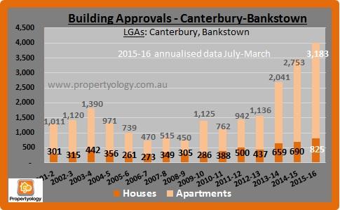 Sydney_CanterburyBankstown_BldgApprovals_2001-2016.03