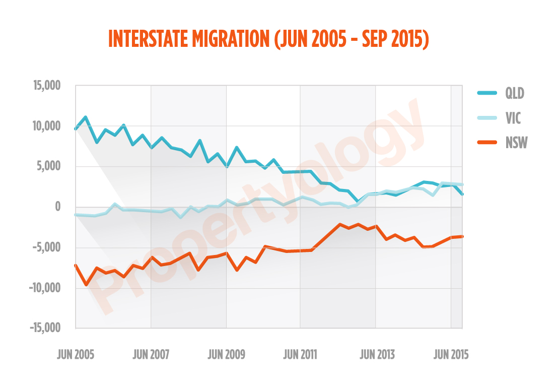 Sydney_InterstateMigration_Watermark_2005-2015