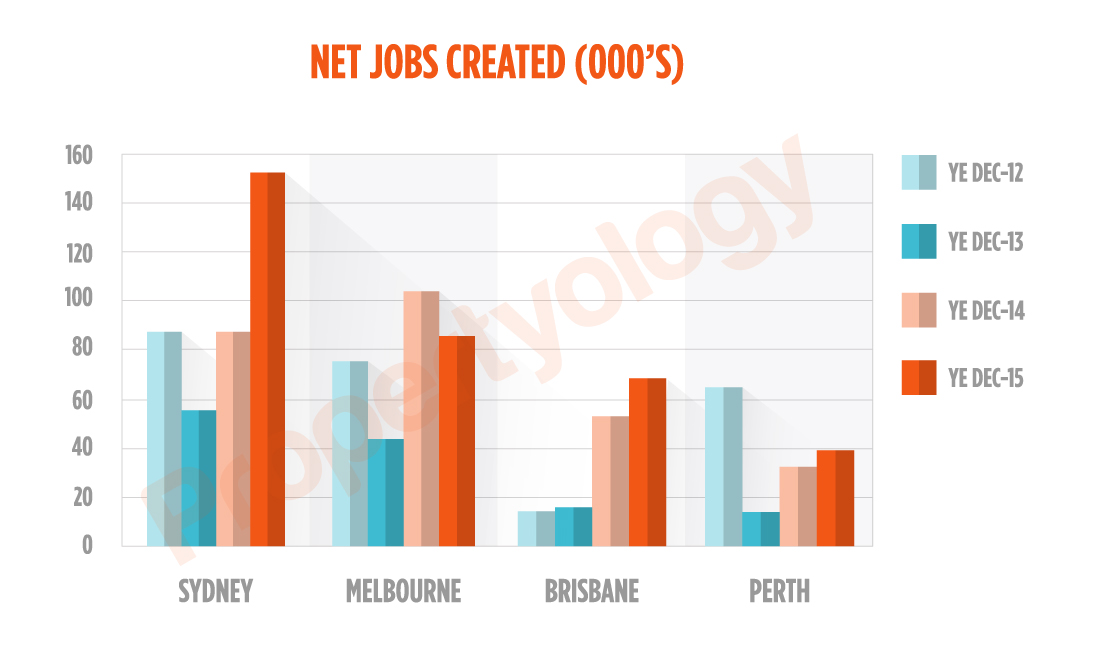 Sydney_JobsCreated_Capitals_Watermark_2012-2015