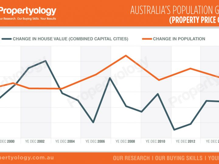 Population Growth (Property Price Growth)
