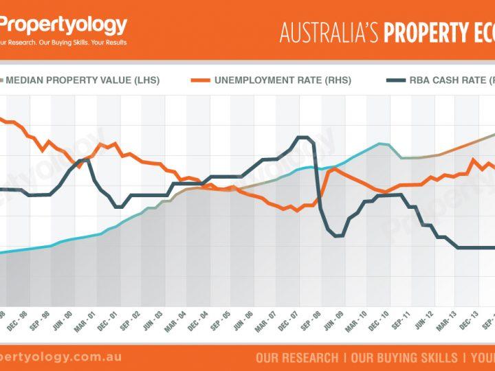 Property Economy