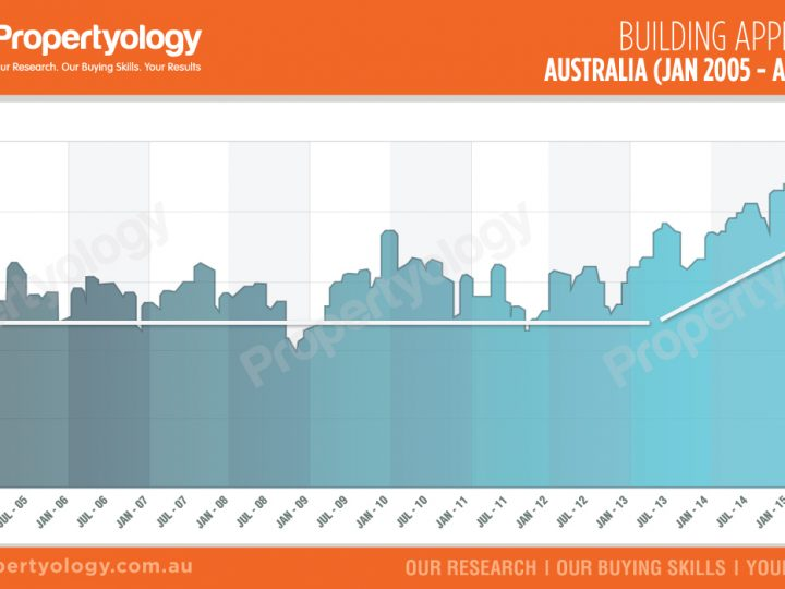 Building Approvals – Supply