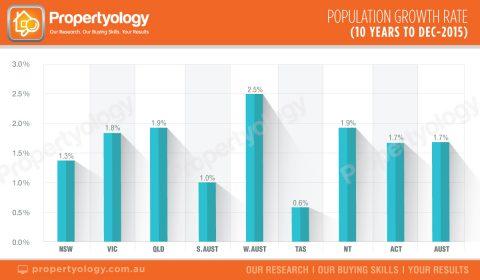 Population_GrowthRates_2005-2015