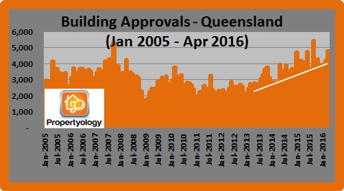 BuildingApprovals_Qld_2005-2016