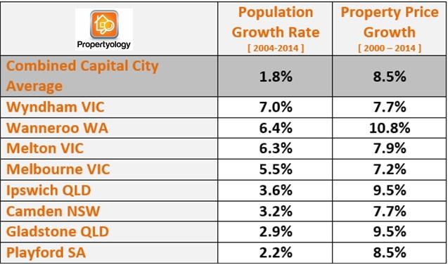 Education_Propertyology_Population11