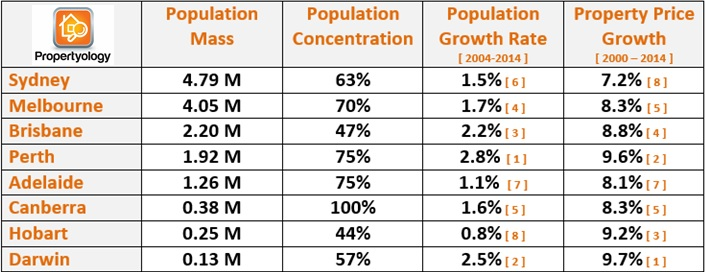 Education_Propertyology_Population9