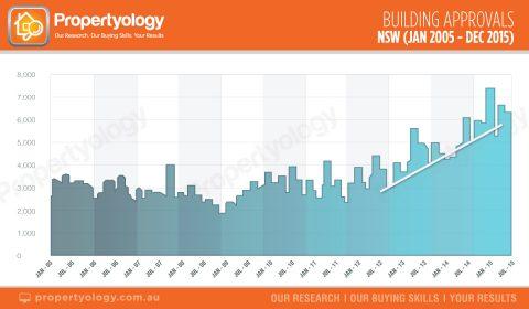 NSW-building-approvals-jan-05---dec-15