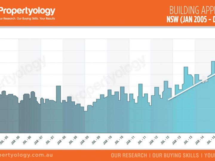 NSW – Building Approvals (Jan 2005 – Dec 2015)