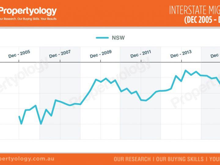 NSW – Interstate Migration (Dec – 2005 – Dec 2015)