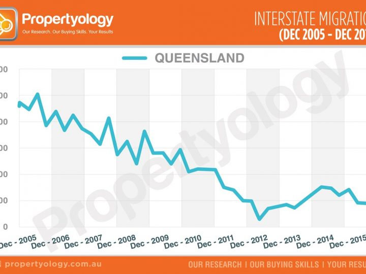 QLD – Interstate Migration (Dec 2005 – Dec 2015)