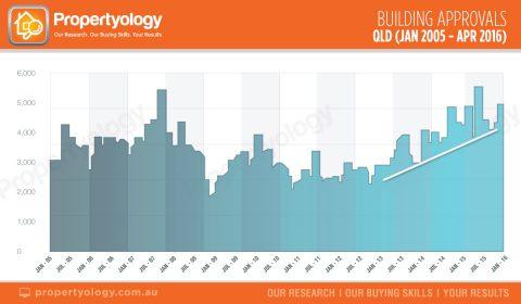 QLD-building-approvals-jan05-apr16