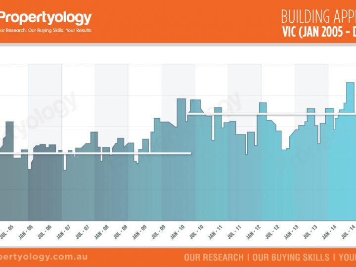 VIC – Building Approvals (Jan 05 – Dec 15)