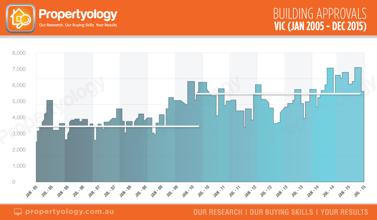 VIC-Building-approvals-jan05-dec15