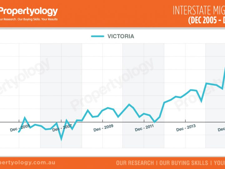 VIC – Interstate Migration (Dec 2005 – Dec 2015)
