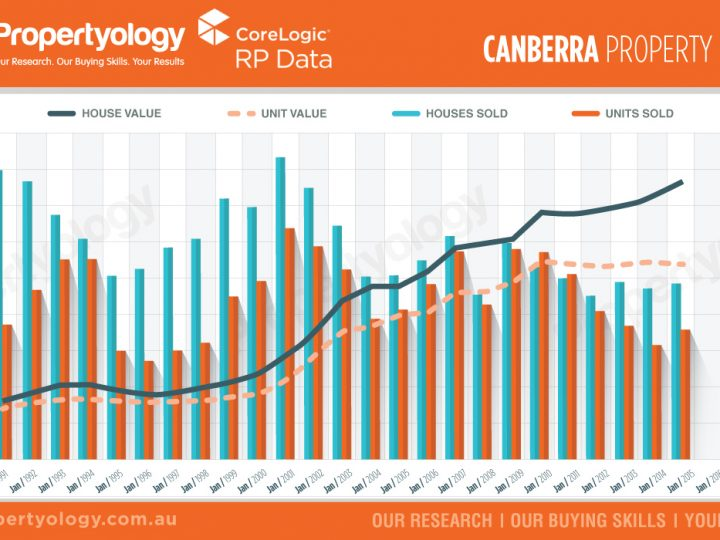 ACT – Canberra Property Market