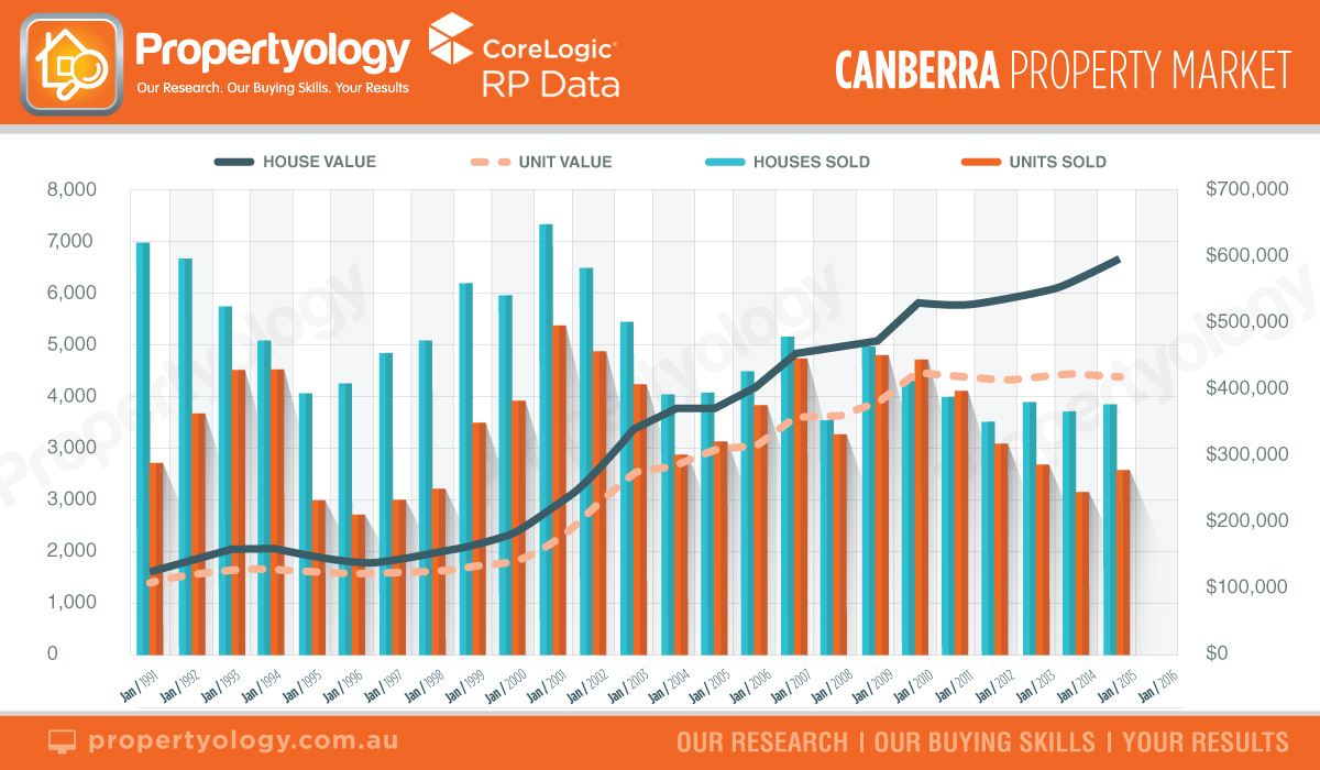 act-canberra-property-market