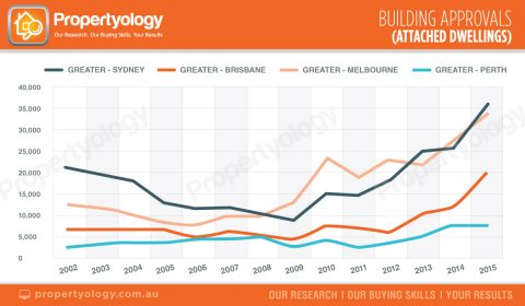 capital-cities-building-approvals-attached-dwellings