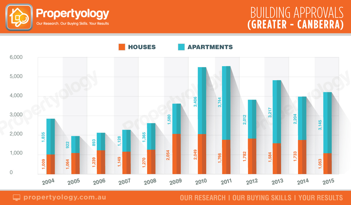 capital-cities-building-approvals-greater-canberra