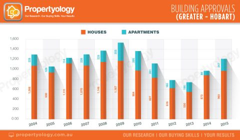 capital-cities-building-approvals-greater-hobart