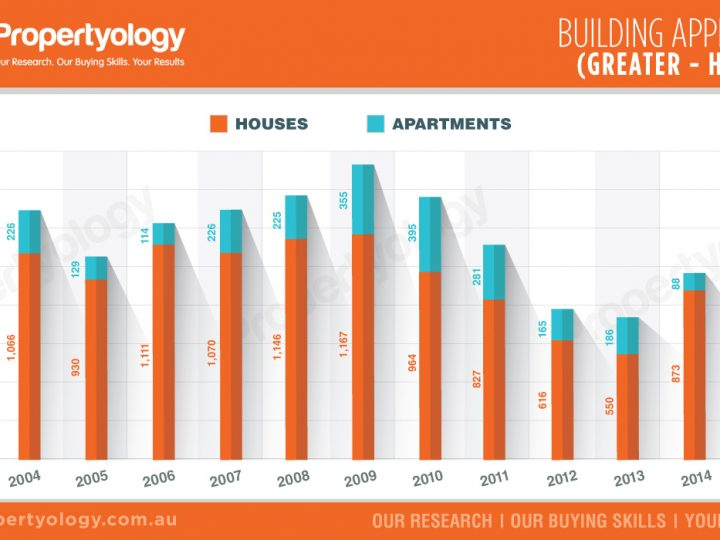 Building Approvals – Greater Hobart