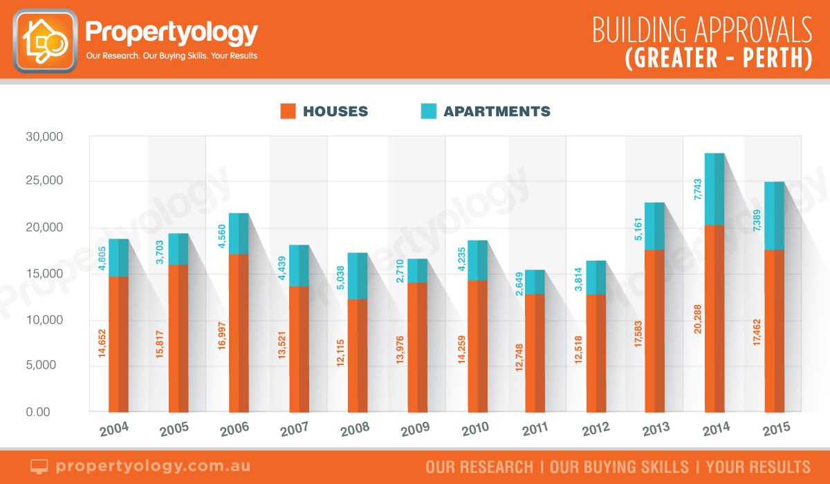 capital-cities-building-approvals-greater-perth