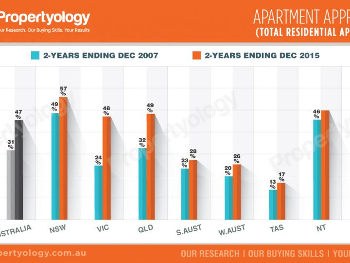Apartment Approvals : Total Residential Approvals