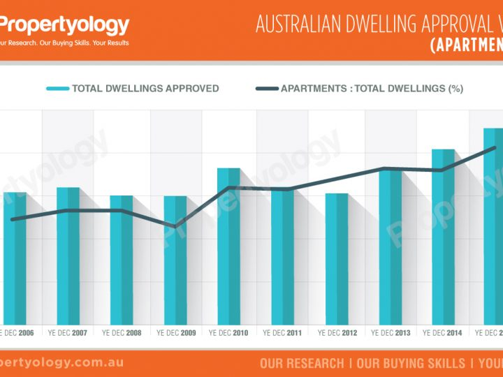 Australian Dwelling Approval Volumes : Apartment Ratio