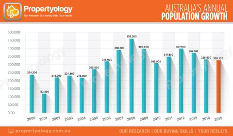 Propertyology australias annual population growth