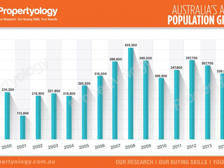 Australia's Annual Population Growth (2000 – 2015)