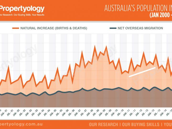 Australia's Population Increase (Jan 2000 – Dec 2015)