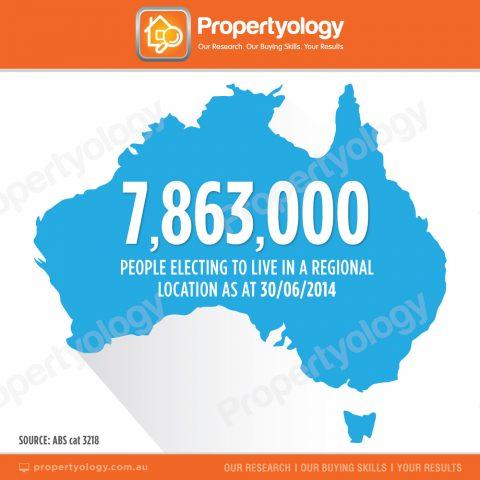 propertyology national-trends-regional-location