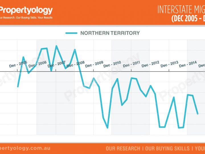 NT – Interstate Migration (Dec 2005 – Dec 2015)