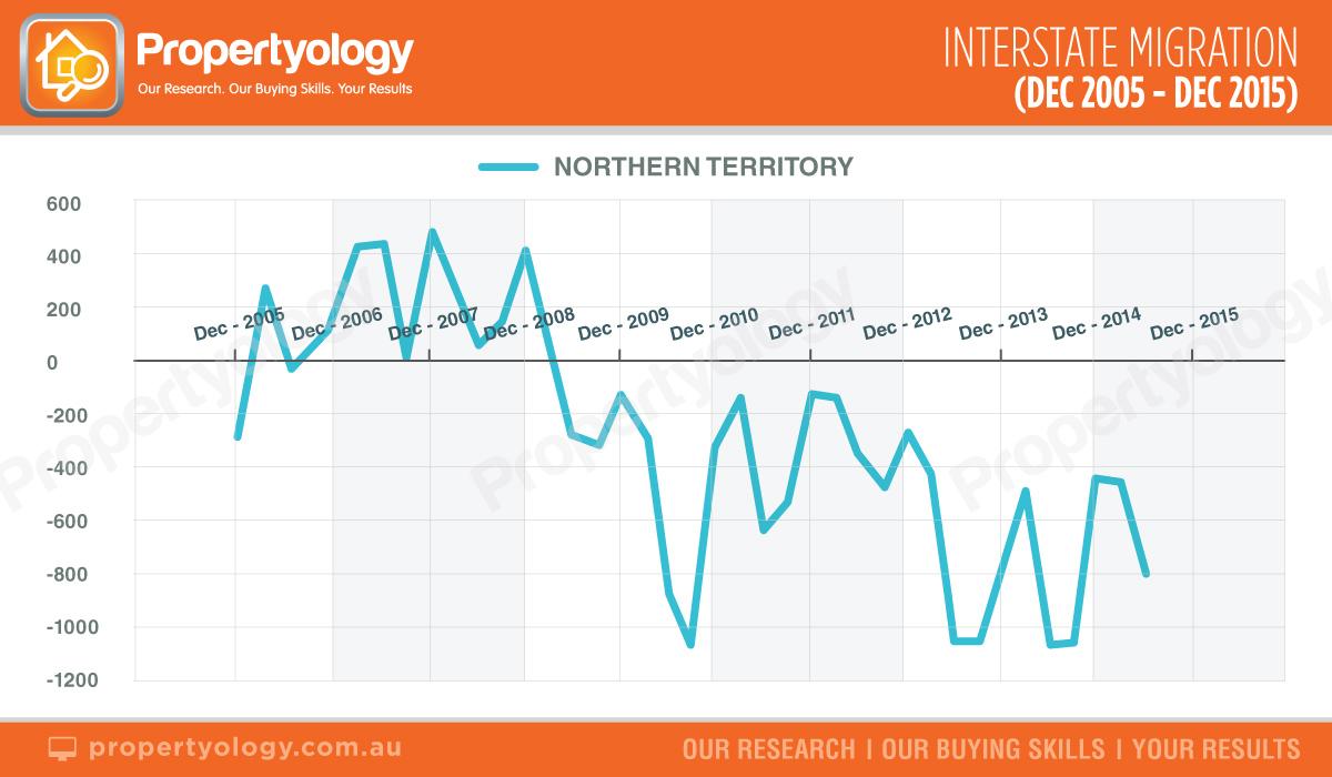 nt-intertstate-migration-dec-2005--dec-2015