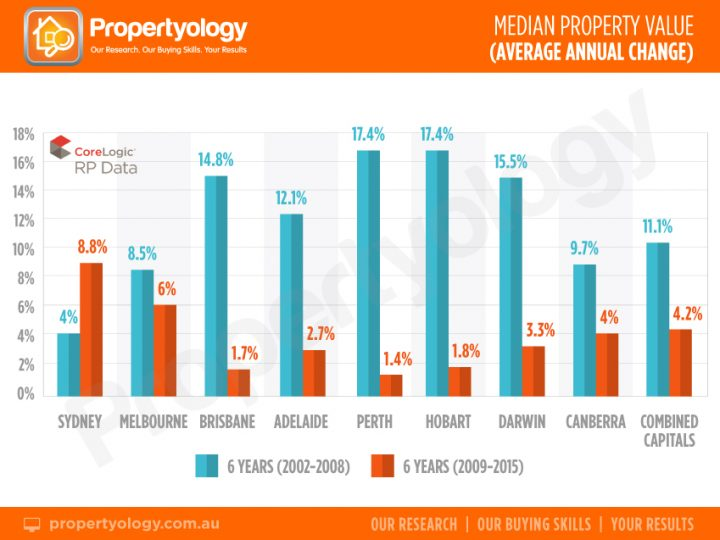 Australian Median Property Value: Average Annual Change: Contrasting Eras