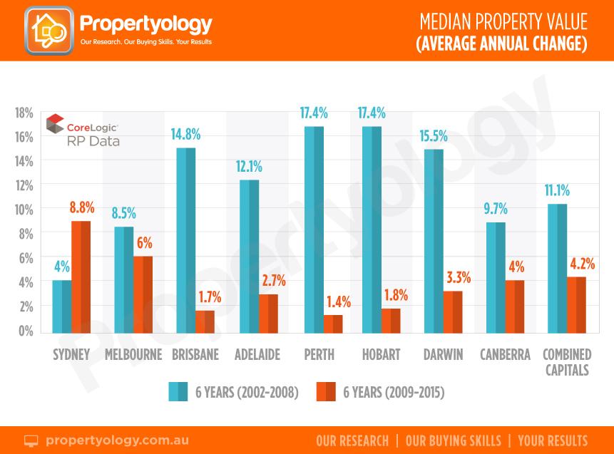 MedianValues_CapitalCity_ContrastingEras-6-yr_Comparison_Propertyology