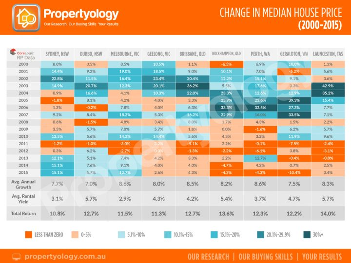 Change In Median House Price (2000 – 2015)